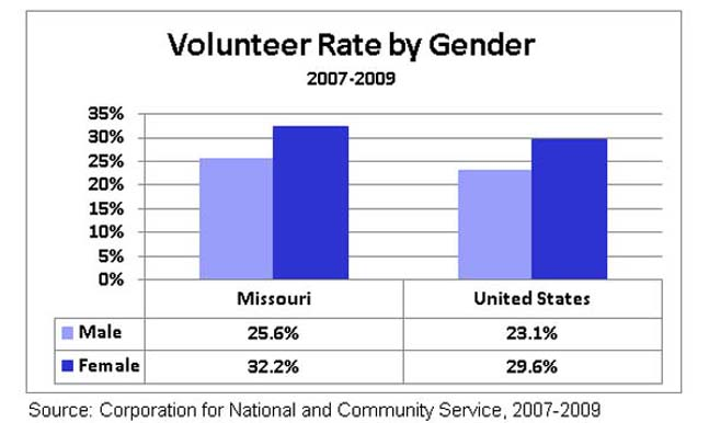 An analysis of the infuence of gender in the election in the united states
